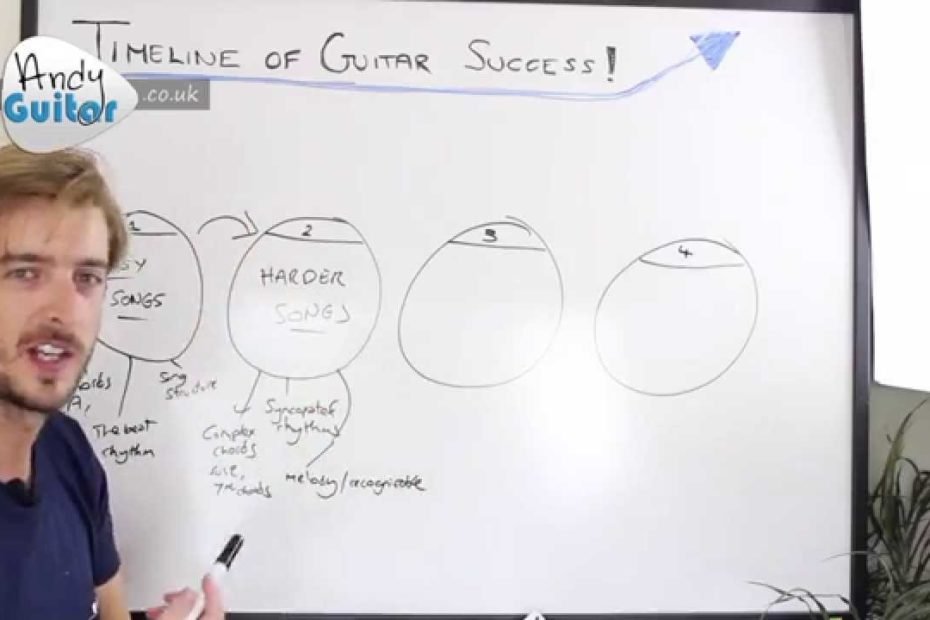 Timeline Of Your Guitar Success - How To Learn Guitar Online